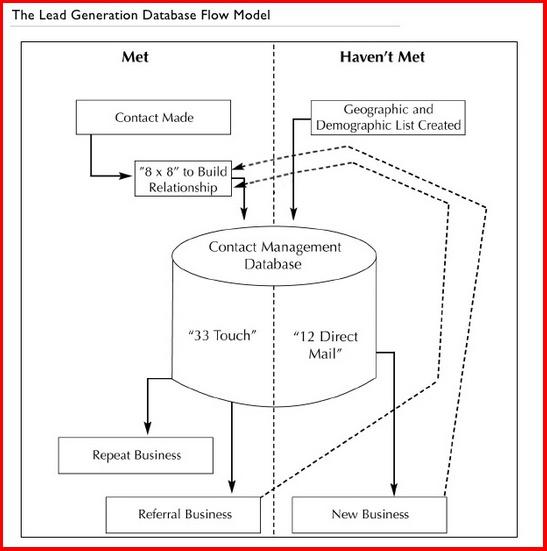 Keller Williams Lead Generation Database Flow Model