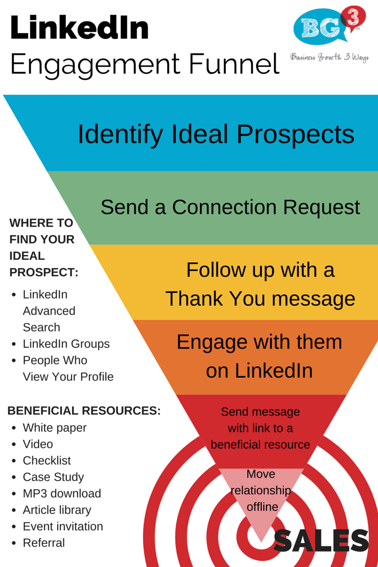 LinkedIn Engagement Funnel